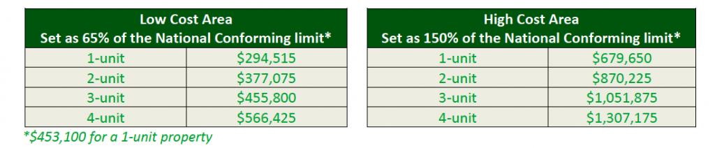 2018 Loan Limits Update